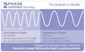 medela 2 fase expression technology